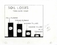 Soil Loss Figures