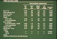 1980 growing costs chart